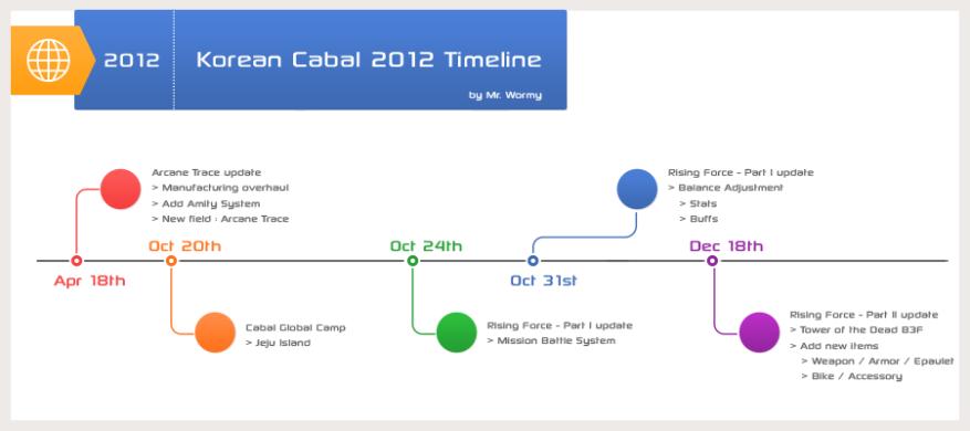 20121227_kr2012_timeline