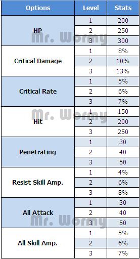 Tempus Ring Stats