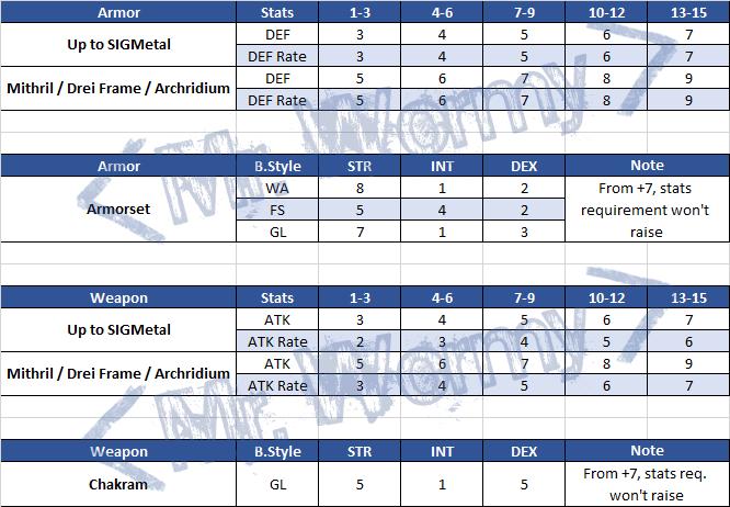 20140407_ep11_gladiator_items_upgrade_stats