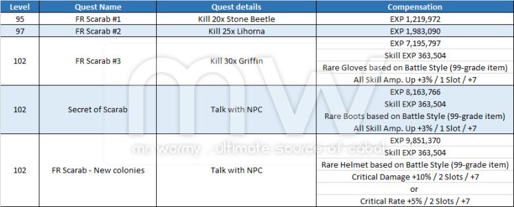 20140717_ep12_new_scenario_quests