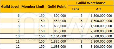 20140917_guild_level_6_12