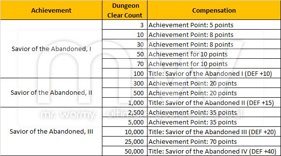 20141210_ep13p1_abandoned_city_achievements