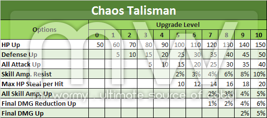 20150101_ep13_talisman_upgrade