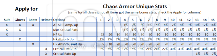 20150215_ep13p2_chaos_armors_upgrade