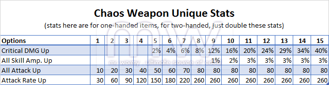20150215_ep13p2_chaos_weapons_upgrade