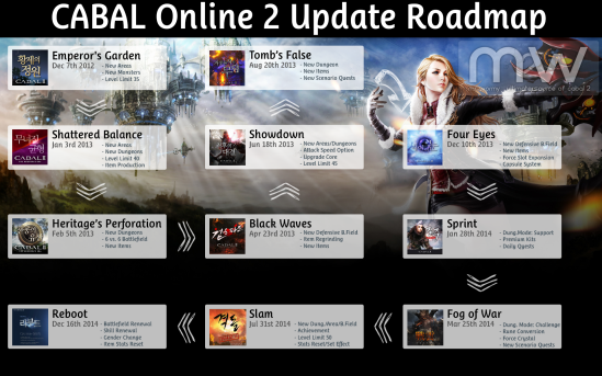 20150621_cb2_update_roadmap
