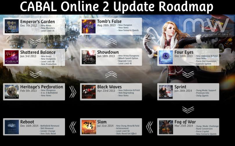 20150621_cb2_update_roadmap