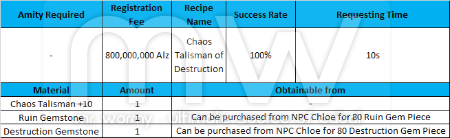 20150724_ep14_new_beginning_chaos_talisman_of_destruction_recipe