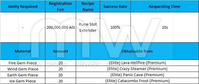 20150724_ep14_new_beginning_elite_mode_rune_slot_extender_recipe