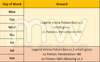 20160708_ep16_legend_arena_daily_reward