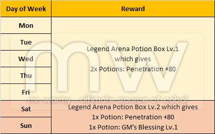 20160708_ep16_legend_arena_daily_reward