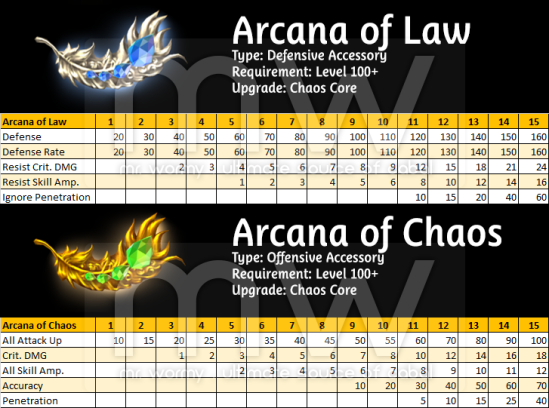 20160709_ep16_20160706_pnotes_arcana_stats