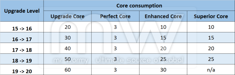 20161219_ep17_patch_notes_nov_and_dec_core_consumption