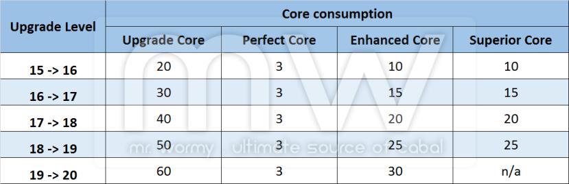 20161219_ep17_patch_notes_nov_and_dec_core_consumption