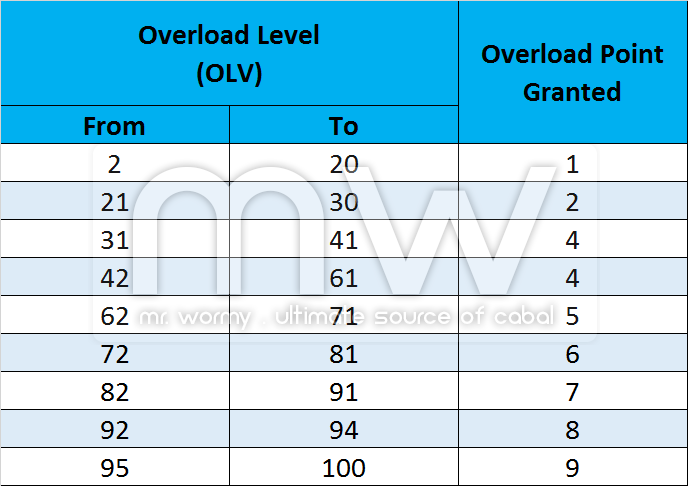 20170110_ep16p2_overload_system_point_per_level