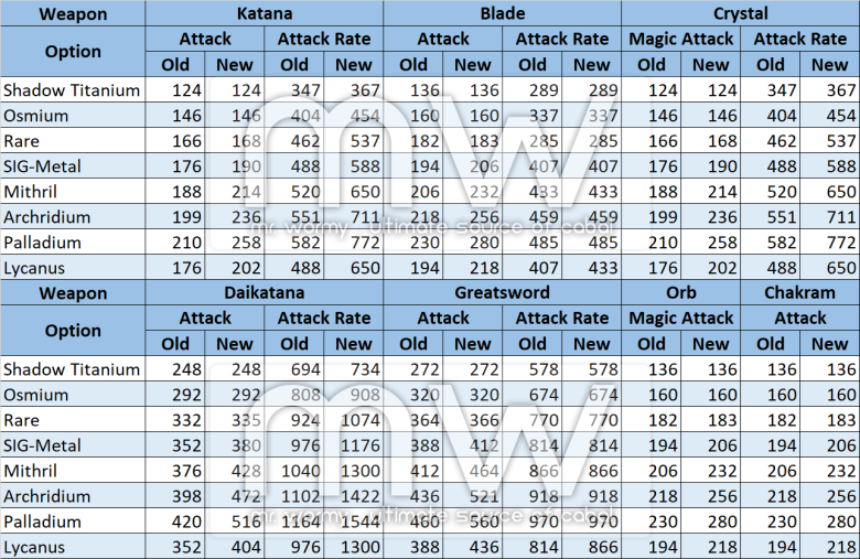20180329_ep21_20180329_weapon_stats.png