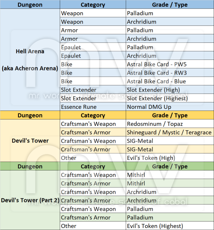 20180704_ep20_cotw_official_patch_notes_drop_table.png