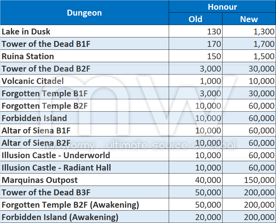 20180704_ep20_cotw_official_patch_notes_new_honour_from_dungeon.png